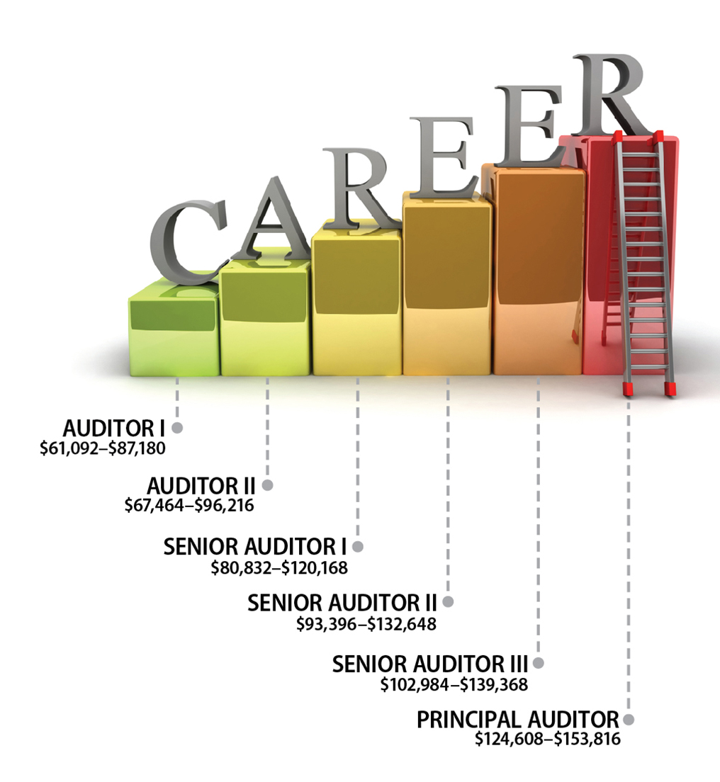 A ladder showing the salaries for audit positions for the office, starting at $61,092 for Auditor 1 and ending at $153,816 for Principal Auditor - details after image